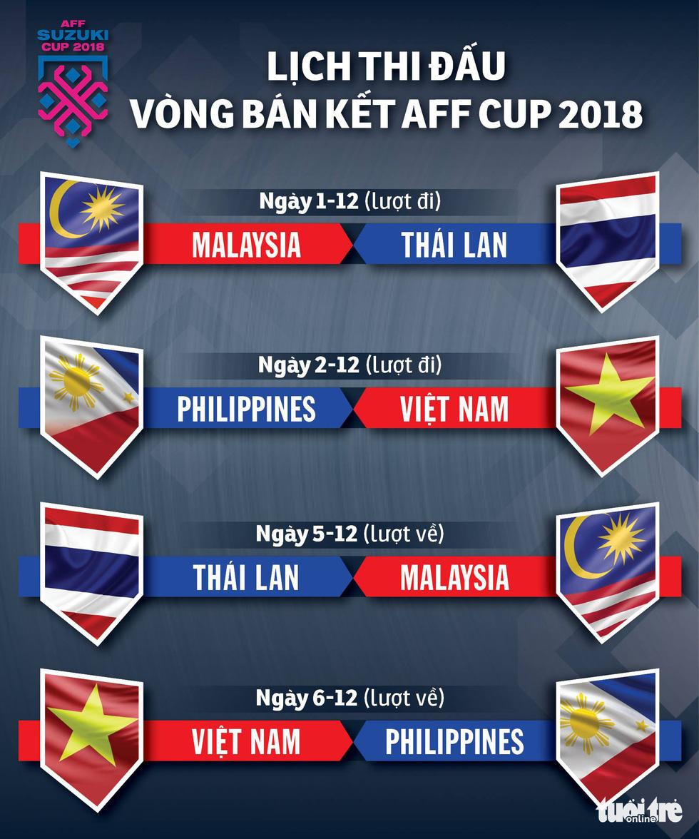 Lịch thi đấu bán kết AFF Cup 2018 - Ảnh 1.