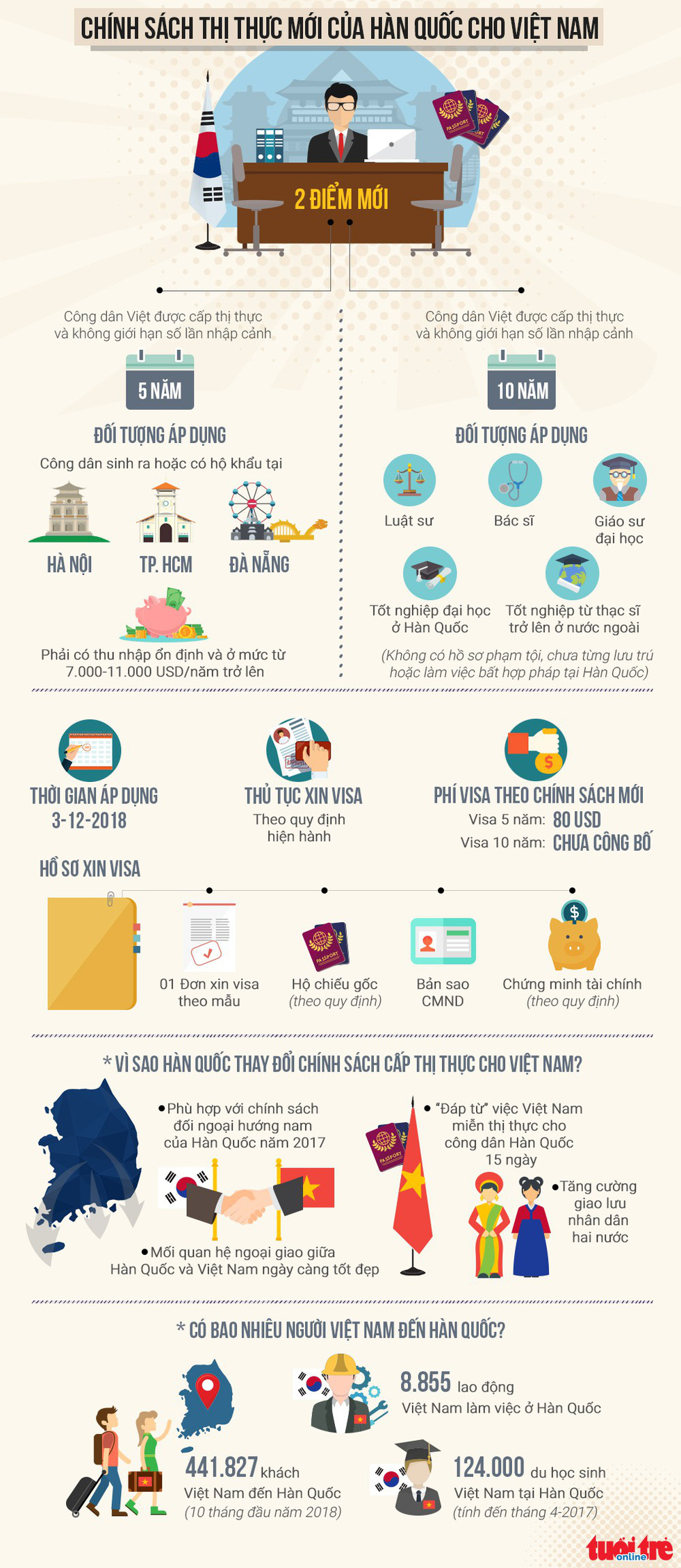 Toàn cảnh chính sách thị thực mới của Hàn Quốc cho người Việt - Ảnh 1.