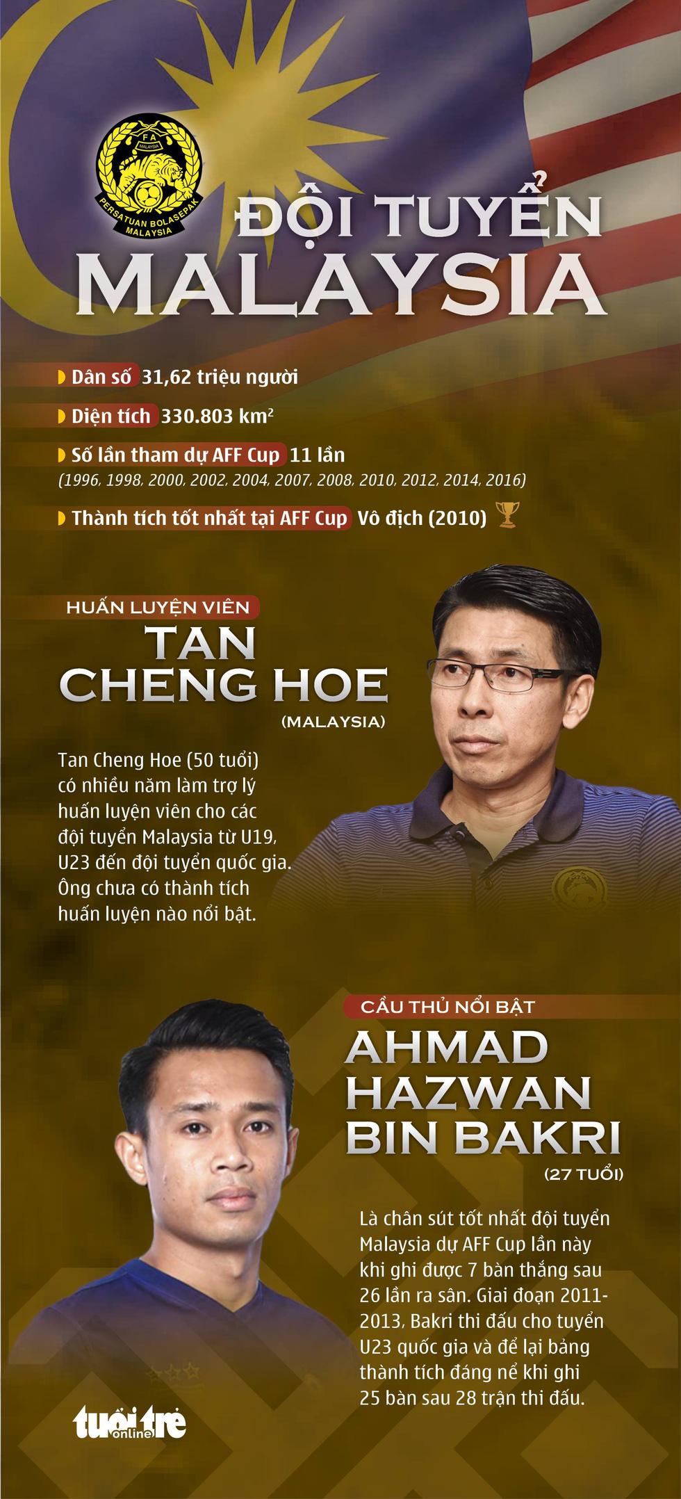 AFF Cup 2018: Tuyển Việt Nam và các đối thủ ở bảng A - Ảnh 2.