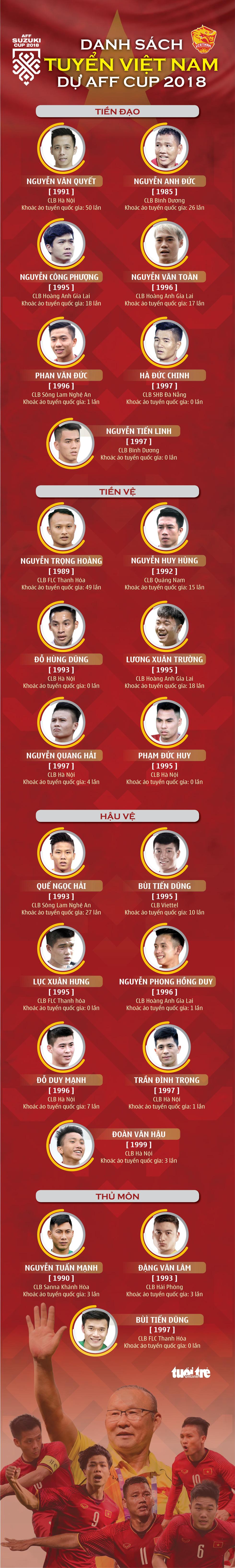 AFF Cup 2018: Điểm mặt 23 niềm hy vọng của Việt Nam  - Ảnh 1.