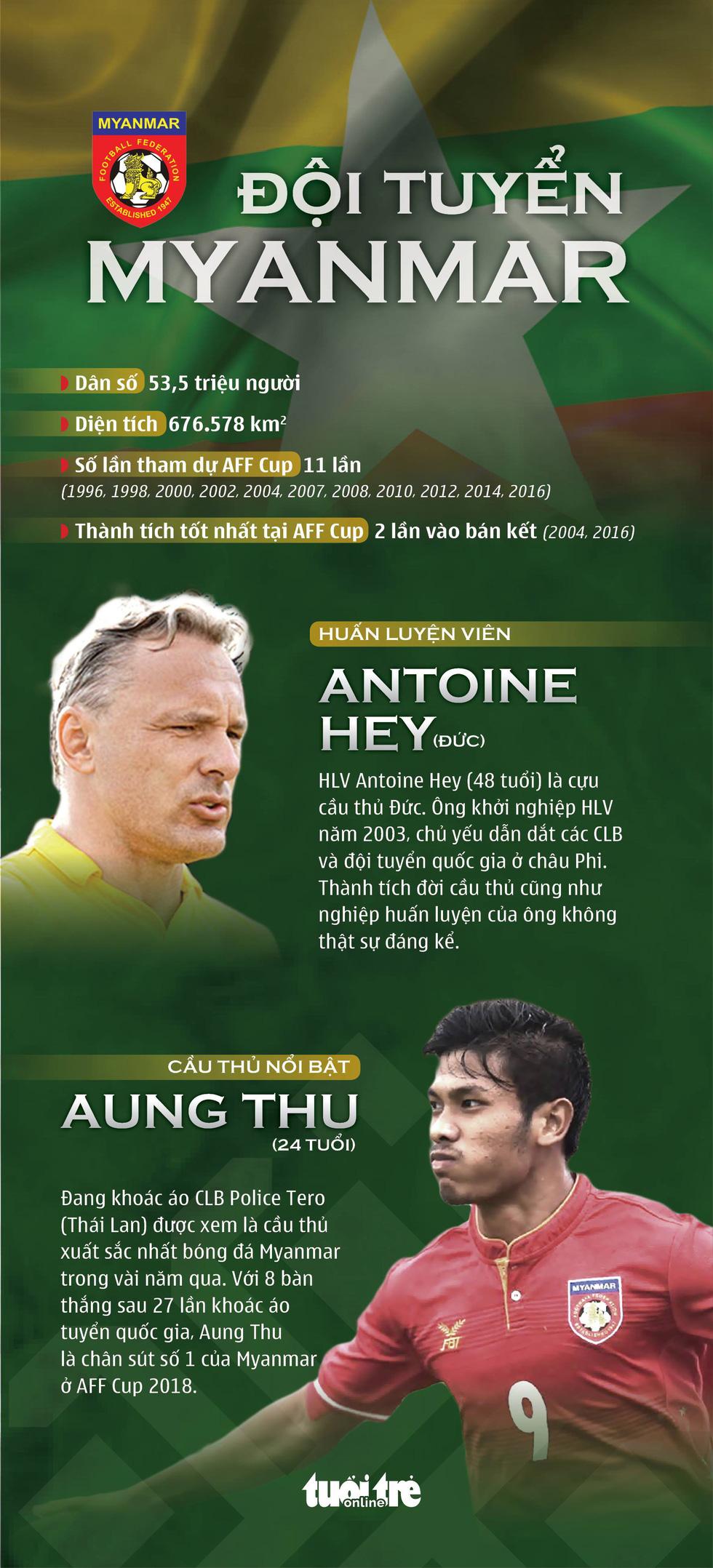 AFF Cup 2018: Tuyển Việt Nam và các đối thủ ở bảng A - Ảnh 3.