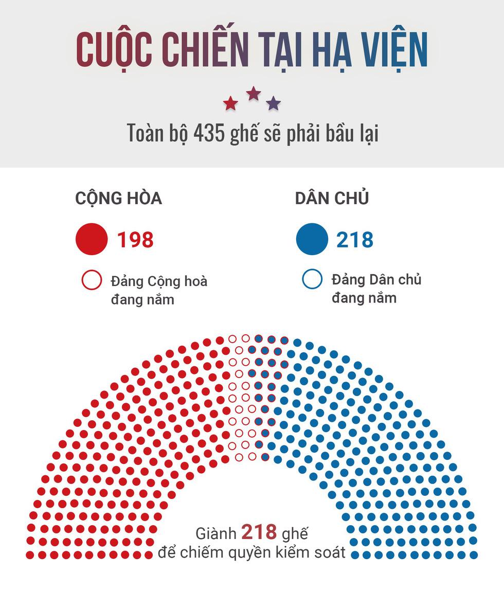 Bầu cử giữa kỳ ở Mỹ: Đảng Dân chủ giành đủ ghế để kiểm soát Hạ viện - Ảnh 3.