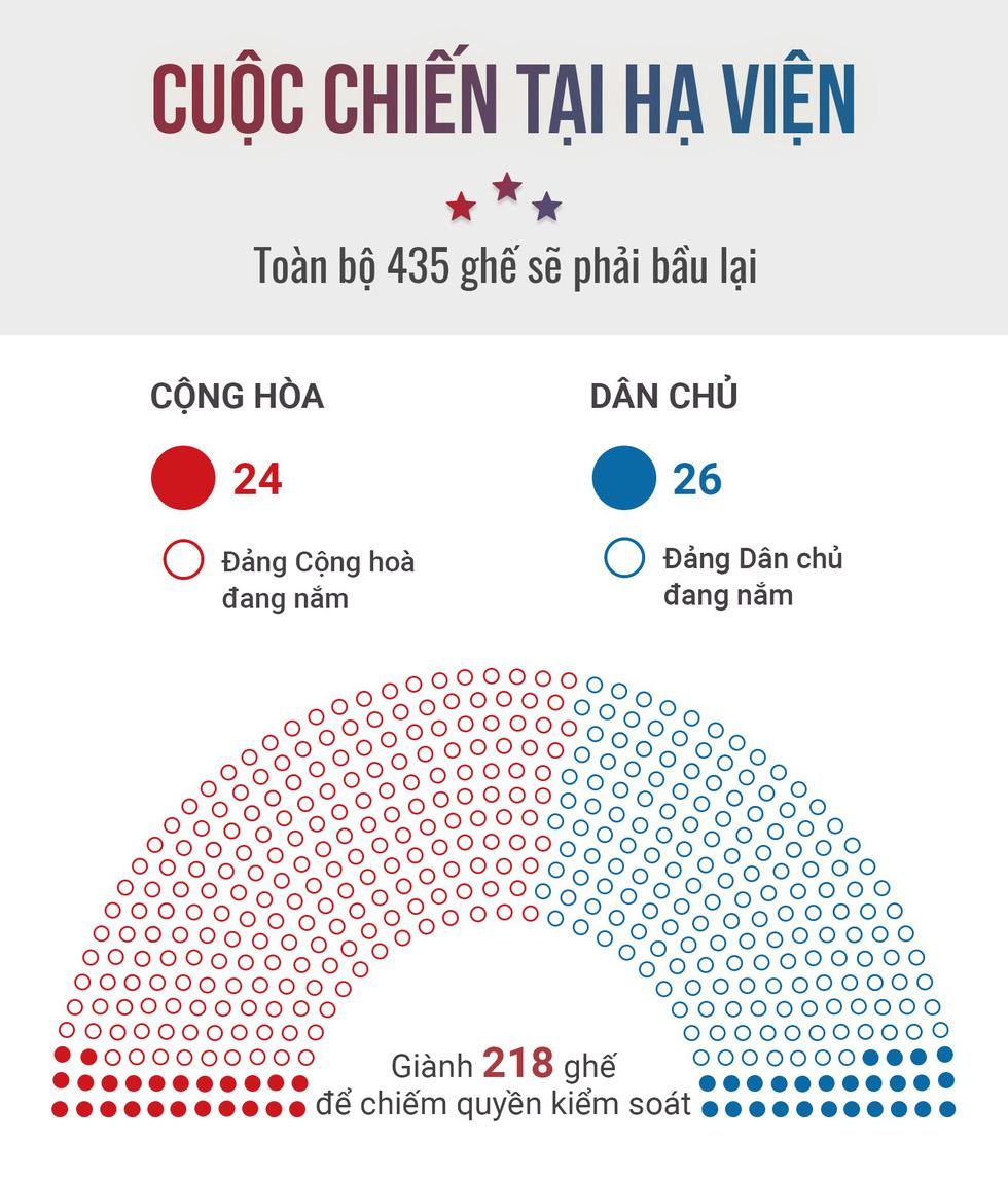 Kết quả bỏ phiếu sơ bộ tại Hạ viện tính đến 8g ngày 7/11