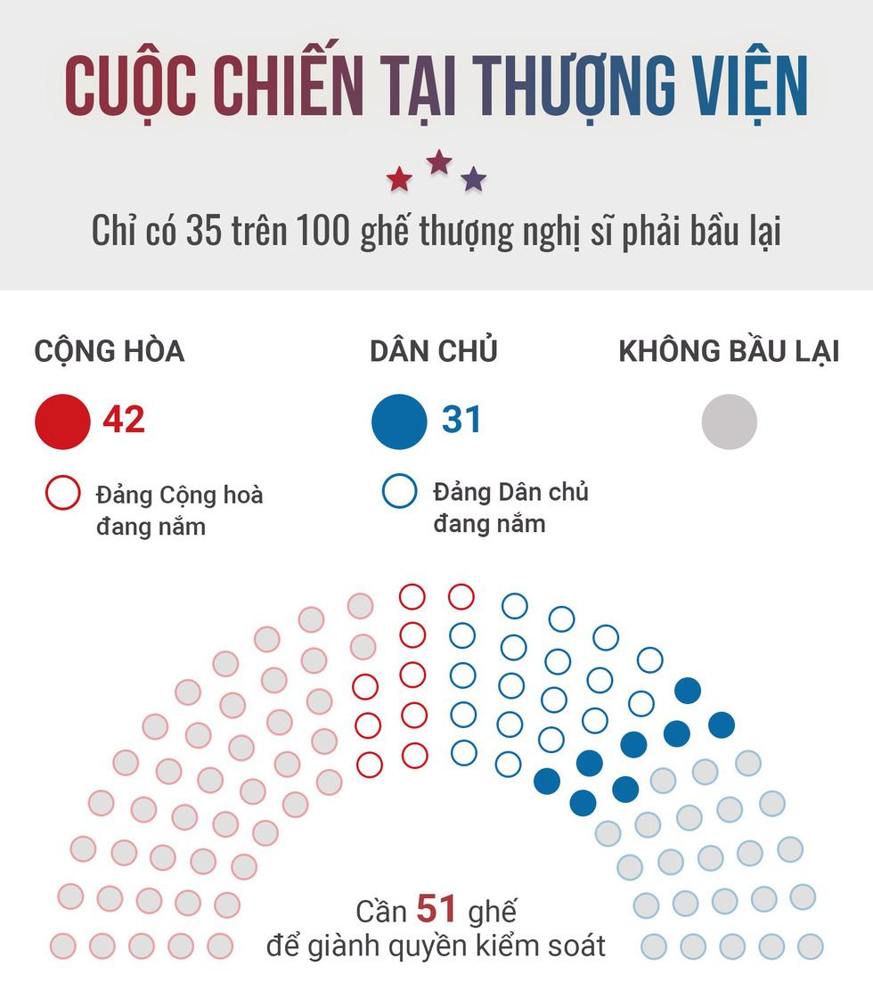 Kết quả bỏ phiếu sơ bộ tại Thượng viện tính đến 8g ngày 7/11 (giờ VN)