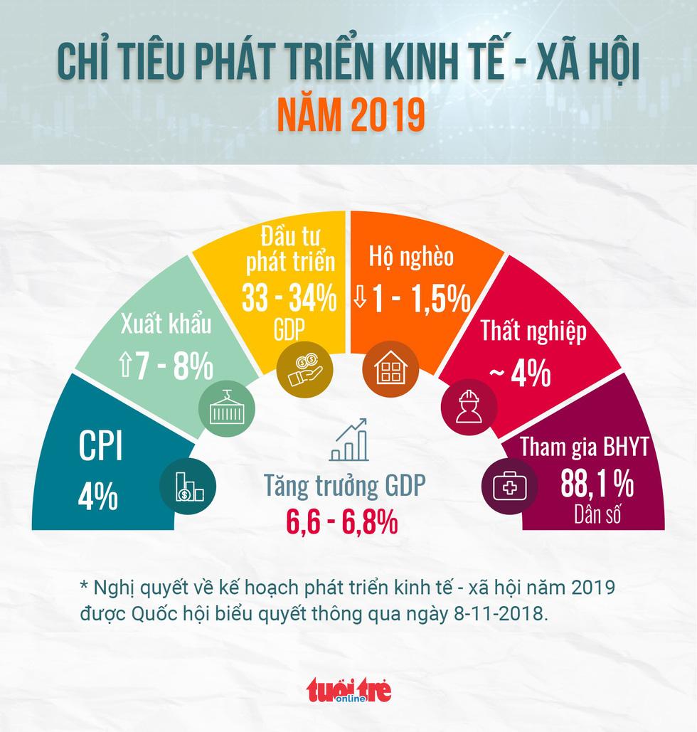 Quốc hội quyết định chỉ tiêu kinh tế - xã hội gì cho năm 2019? - Ảnh 1.