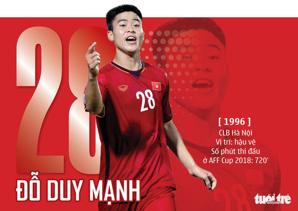 Chân dung HLV Park và 23 nhà vô địch AFF Cup 2018 - Ảnh 10.