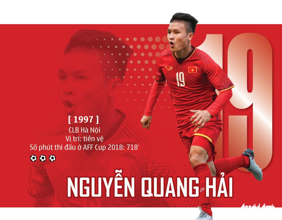 Chân dung HLV Park và 23 nhà vô địch AFF Cup 2018 - Ảnh 2.