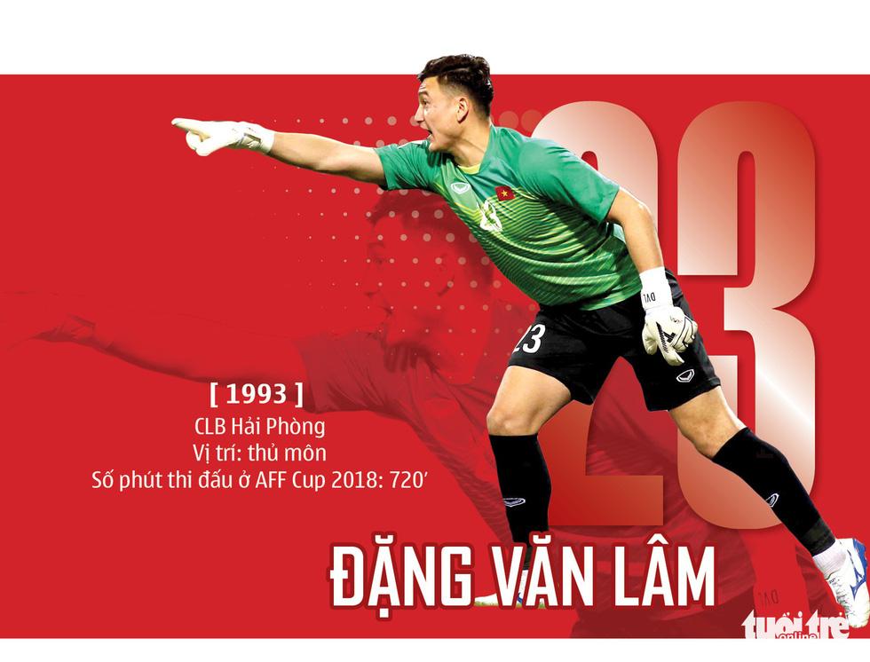 Chân dung HLV Park và 23 nhà vô địch AFF Cup 2018 - Ảnh 7.