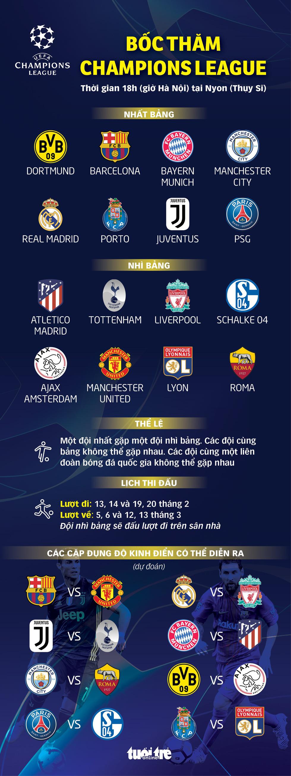 Bốc thăm vòng 16 đội Champions League: Chờ những cuộc đối đầu nảy lửa - Ảnh 1.