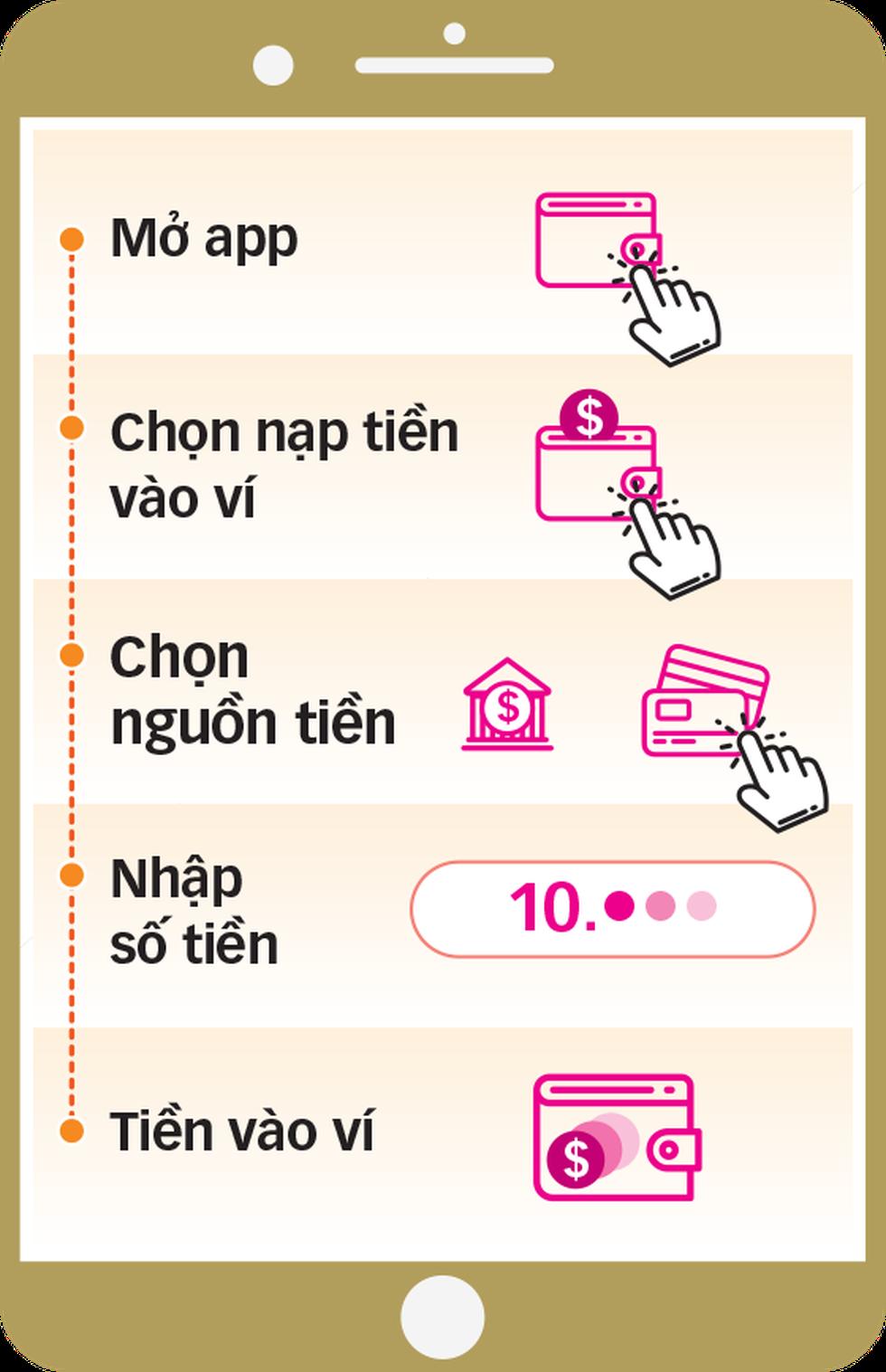 Trả tiền điện, nước, bảo hiểm, mua vé số... bằng ví điện tử - Ảnh 4.