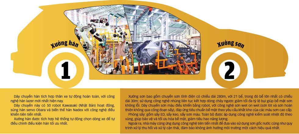 Dây chuyền lắp ráp Mazda của THACO - Ảnh 1.