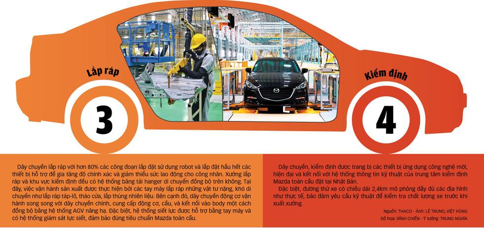 Dây chuyền lắp ráp Mazda của THACO - Ảnh 2.