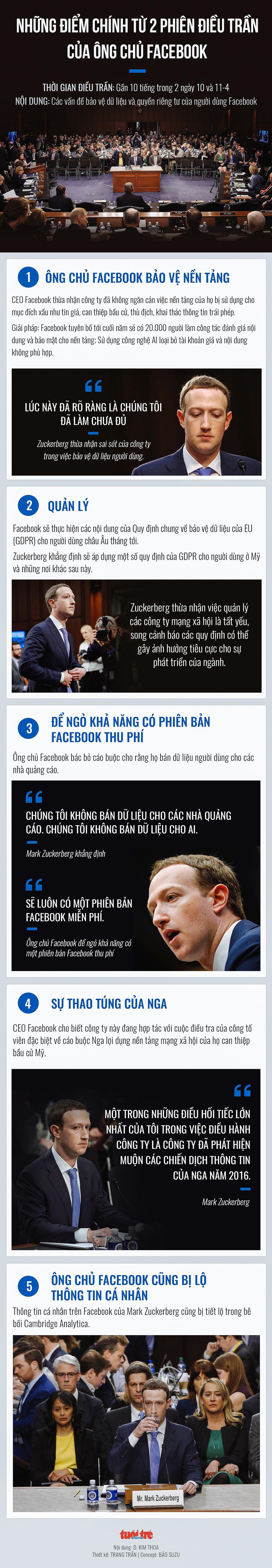 Infographic: Mark Zuckerberg đã điều trần những gì - Ảnh 1.