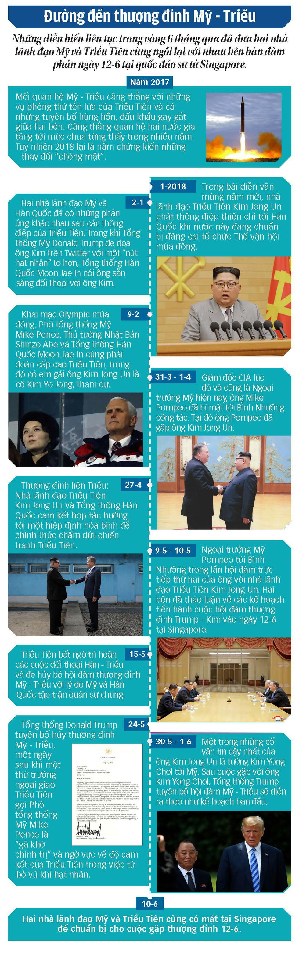 Hành trình đến cuộc gặp thượng đỉnh Mỹ Triều - Ảnh 1.