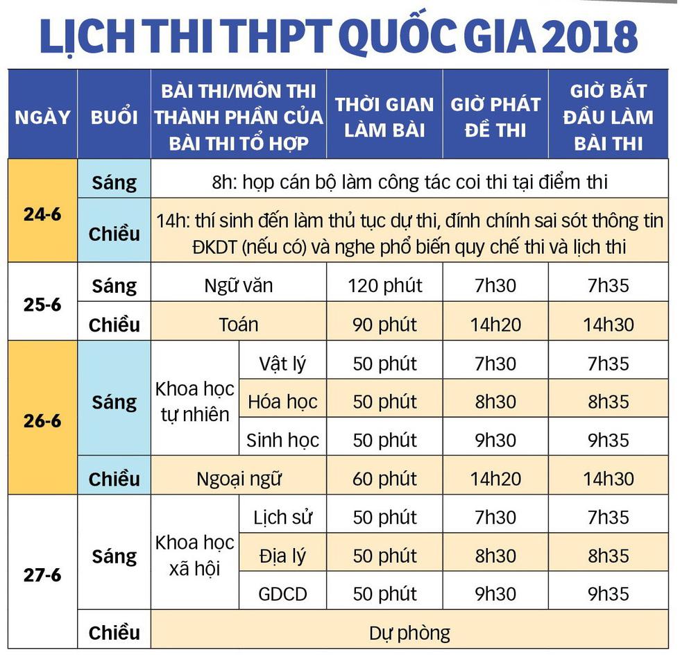 Cẩm nang bỏ túi cho thí sinh thi THPT quốc gia 2018 - Ảnh 1.