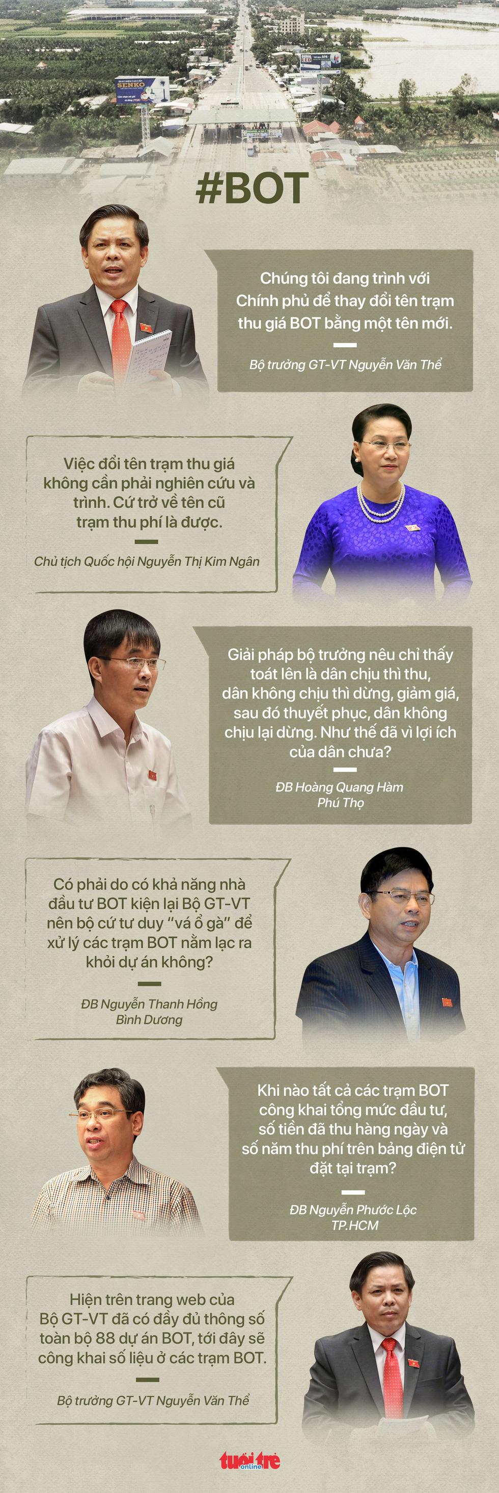 4 từ khoá nóng của 3 ngày Quốc hội chất vấn 4 bộ trưởng - Ảnh 1.