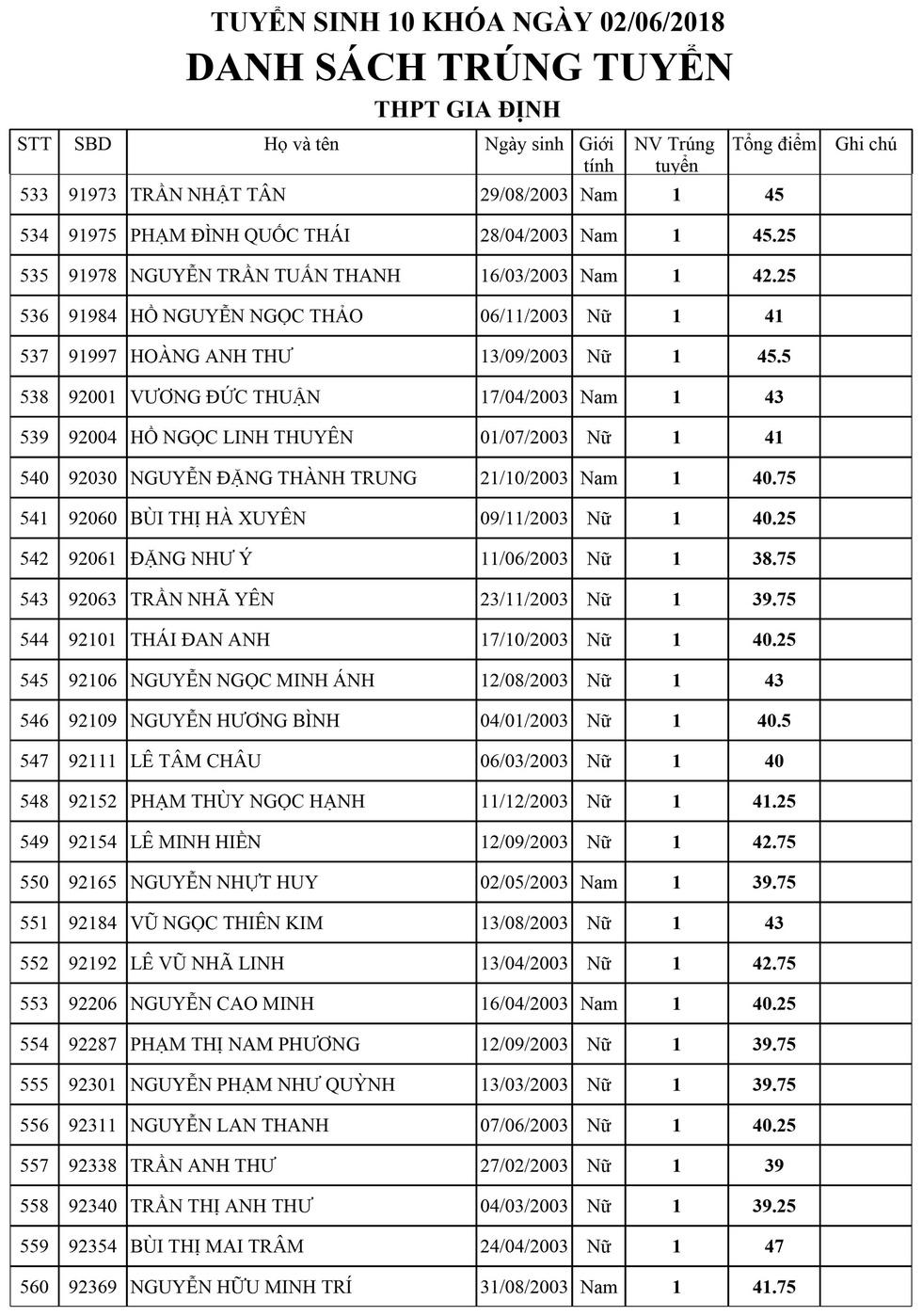 Danh sách trúng tuyển lớp 10 Trường Gia Định, TP.HCM - Ảnh 20.