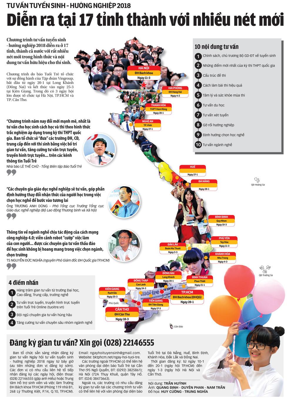 Từ 20-1, Tuổi Trẻ tư vấn tuyển sinh-hướng nghiệp tại 17 tỉnh thành - Ảnh 2.