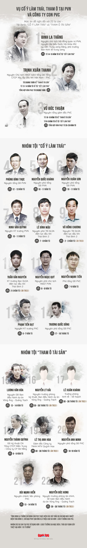 Mức án đề nghị với ông Đinh La Thăng và 21 đồng phạm - Ảnh 1.