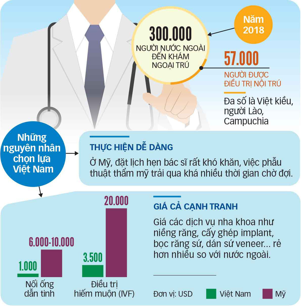 Người nước ngoài đổ về Việt Nam khám bệnh - Ảnh 3.