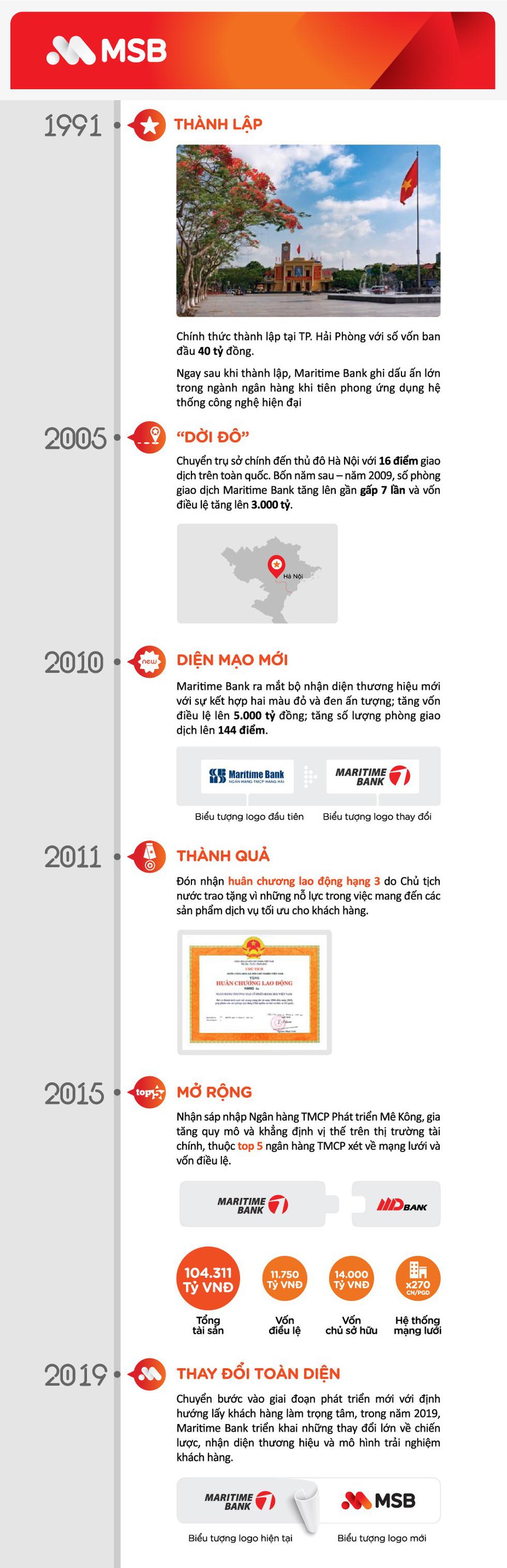 Hành trình hướng đến mục tiêu trở thành ngân hàng đáng tin cậy nhất của MSB - Ảnh 1.