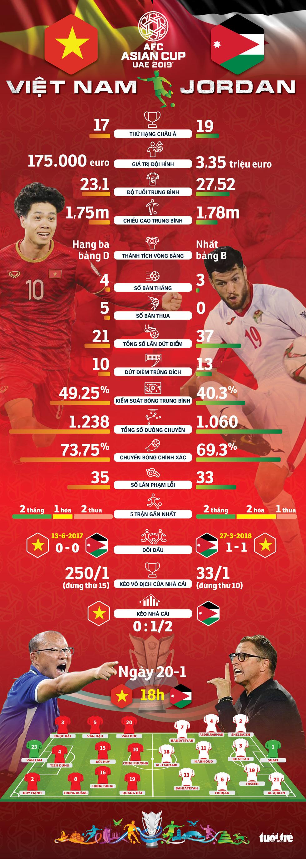 Infographic: So sánh sức mạnh Việt Nam - Jordan trước giờ G - Ảnh 1.