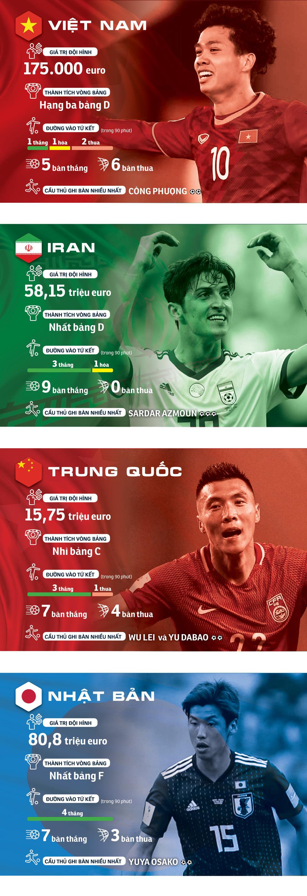 Chân dung tuyển Việt Nam và các đội ở tứ kết Asian Cup 2019 - Ảnh 1.