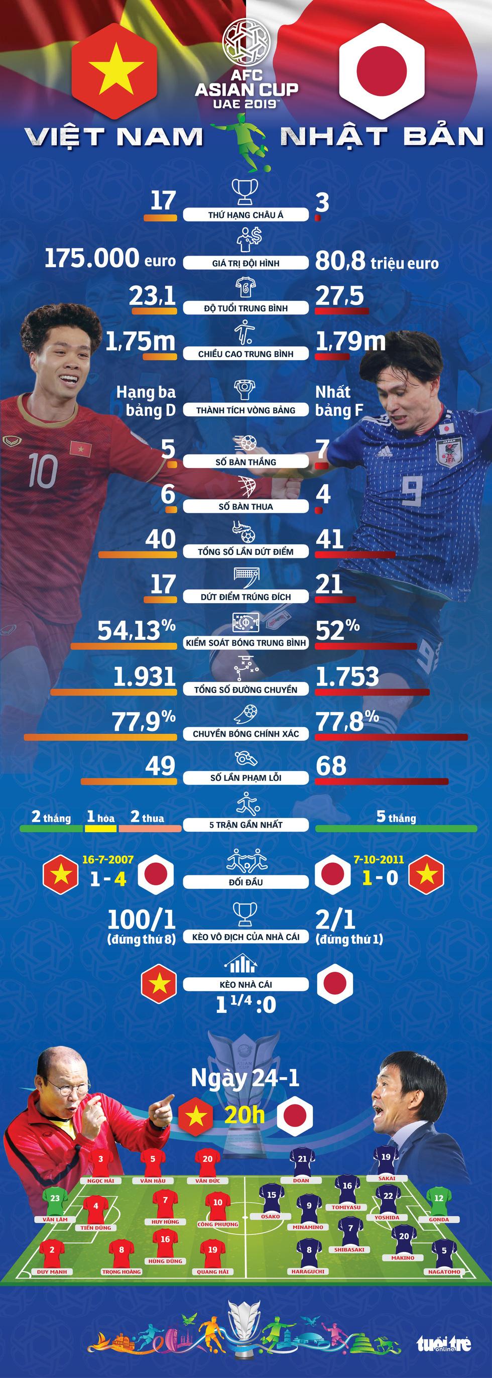 Infographic: Nhật Bản không quá vượt trội so với Việt Nam - Ảnh 1.