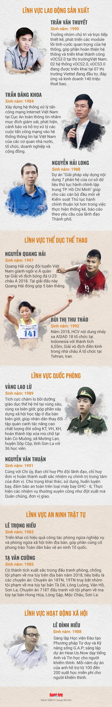 20 đề cử Gương mặt trẻ Việt Nam tiêu biểu 2018 - Ảnh 2.