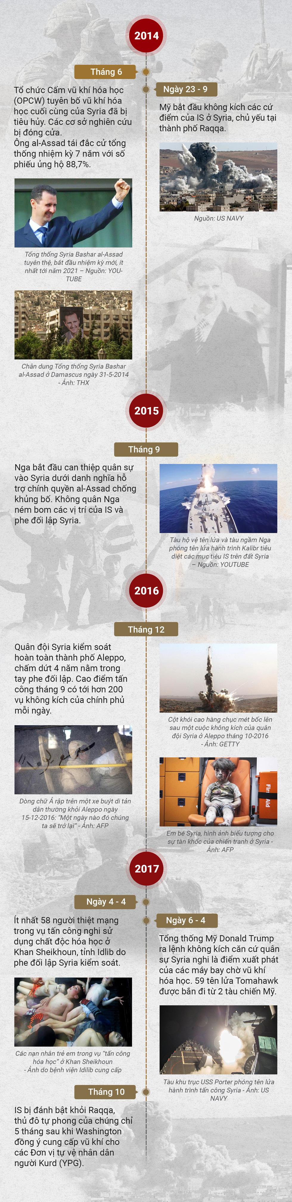 Cuộc chiến chưa hồi kết ở Syria - Ảnh 2.