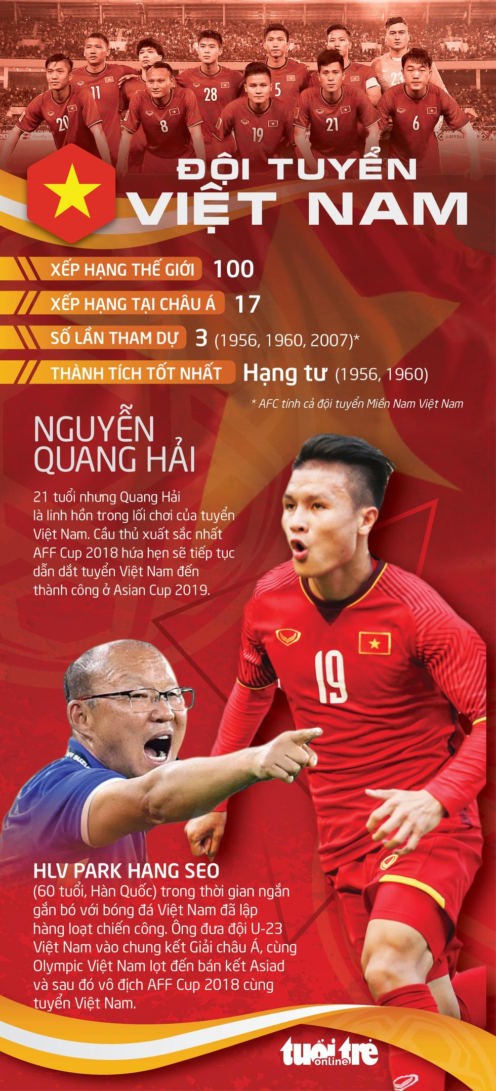 Bảng đấu của tuyển Việt Nam có phải bảng tử thần? - Ảnh 3.