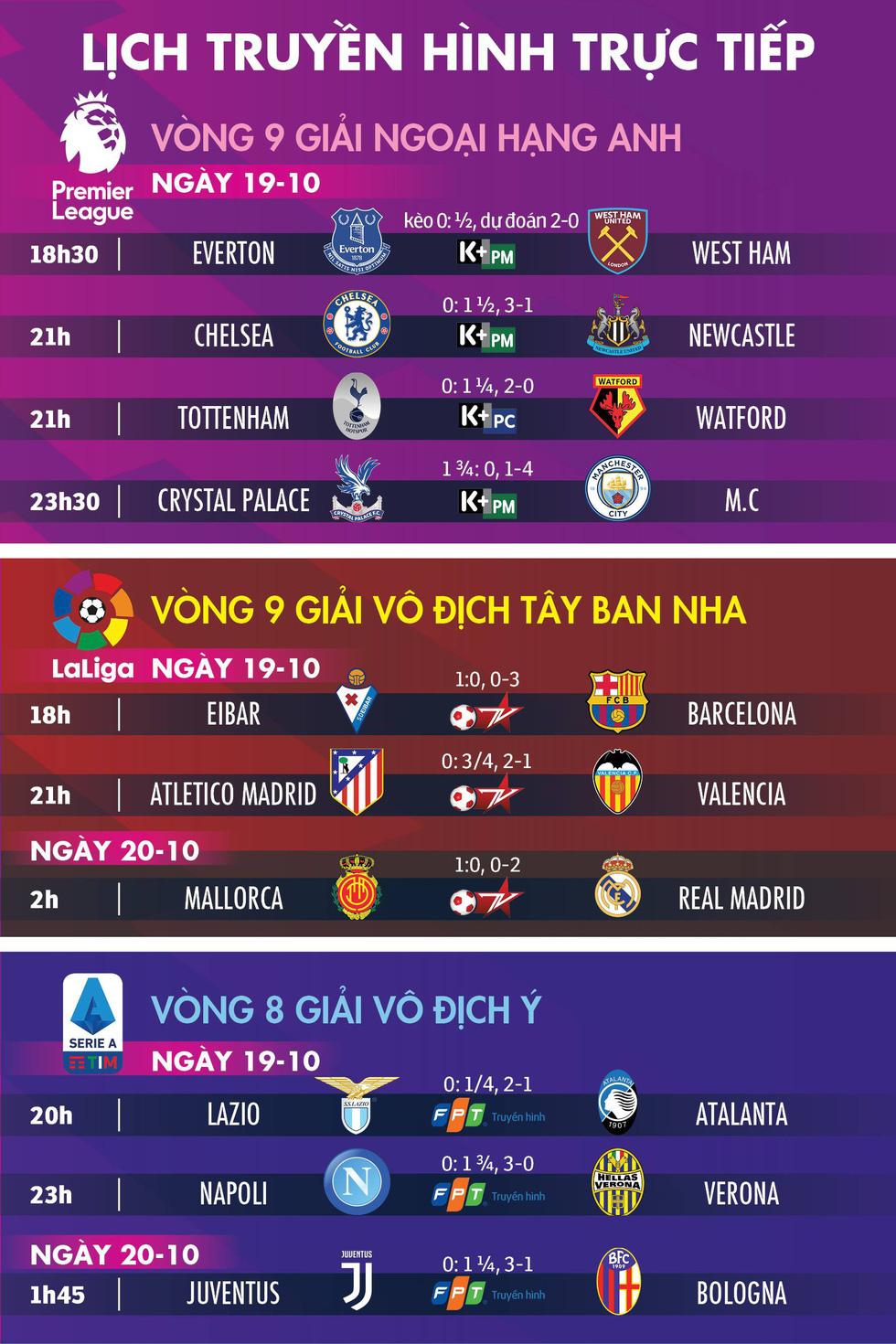 Lịch trực tiếp, kèo nhà cái, dự đoán kết quả bóng đá châu Âu ngày 19-10 - Ảnh 1.