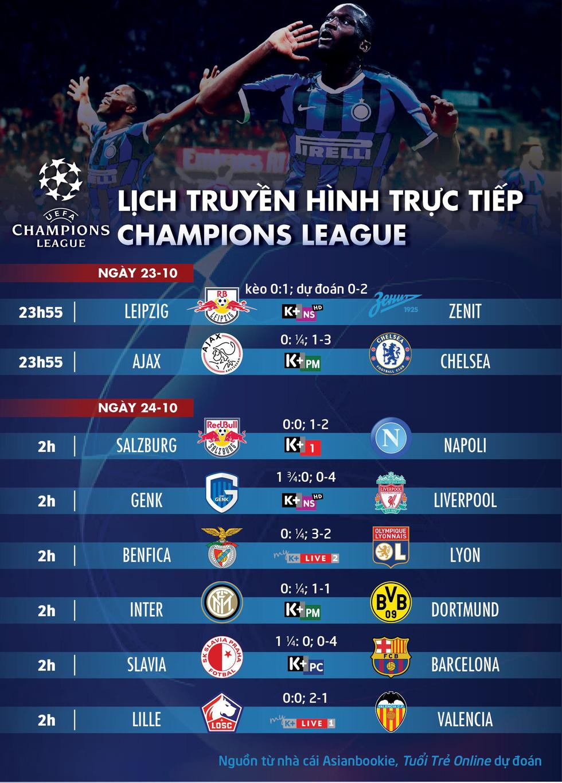 Lịch trực tiếp, kèo nhà cái, dự đoán Champions League ngày 23 và 24-10, tâm điểm Ajax-Chelsea - Ảnh 1.
