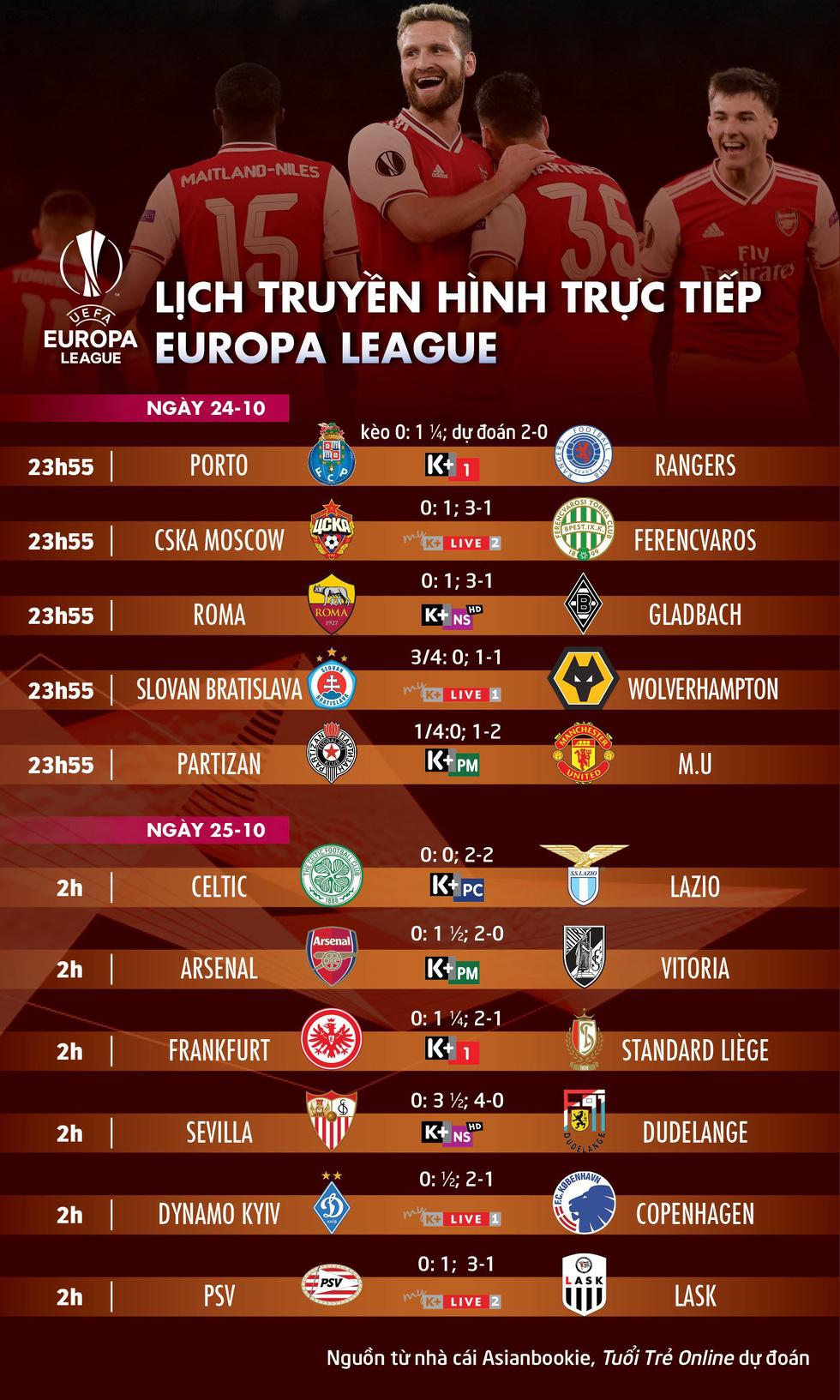 Lịch trực tiếp, kèo nhà cái, dự đoán kết quả Europa League hôm nay, chú ý M.U, Arsenal - Ảnh 1.