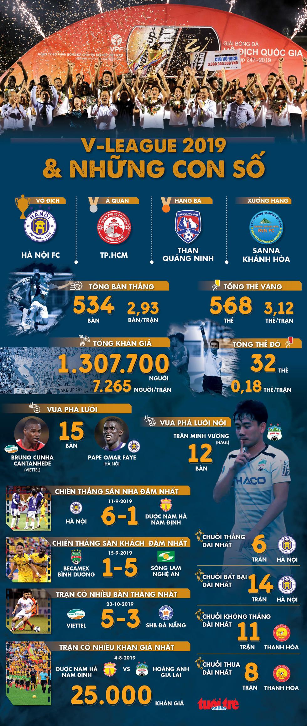 Infographic: V-League 2019 và những con số - Ảnh 1.