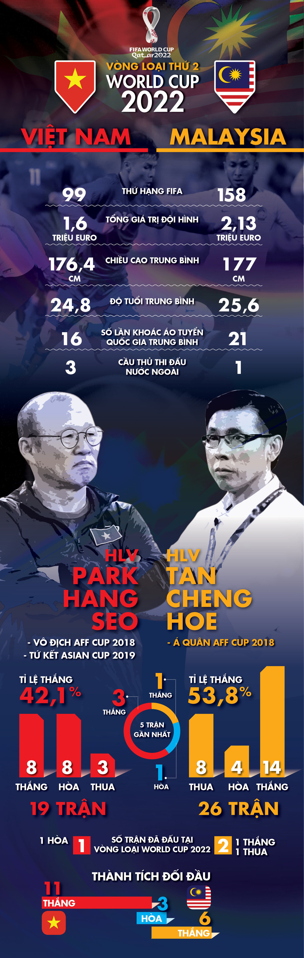 Infographic tương quan sức mạnh giữa tuyển Việt Nam và Malaysia - Ảnh 1.