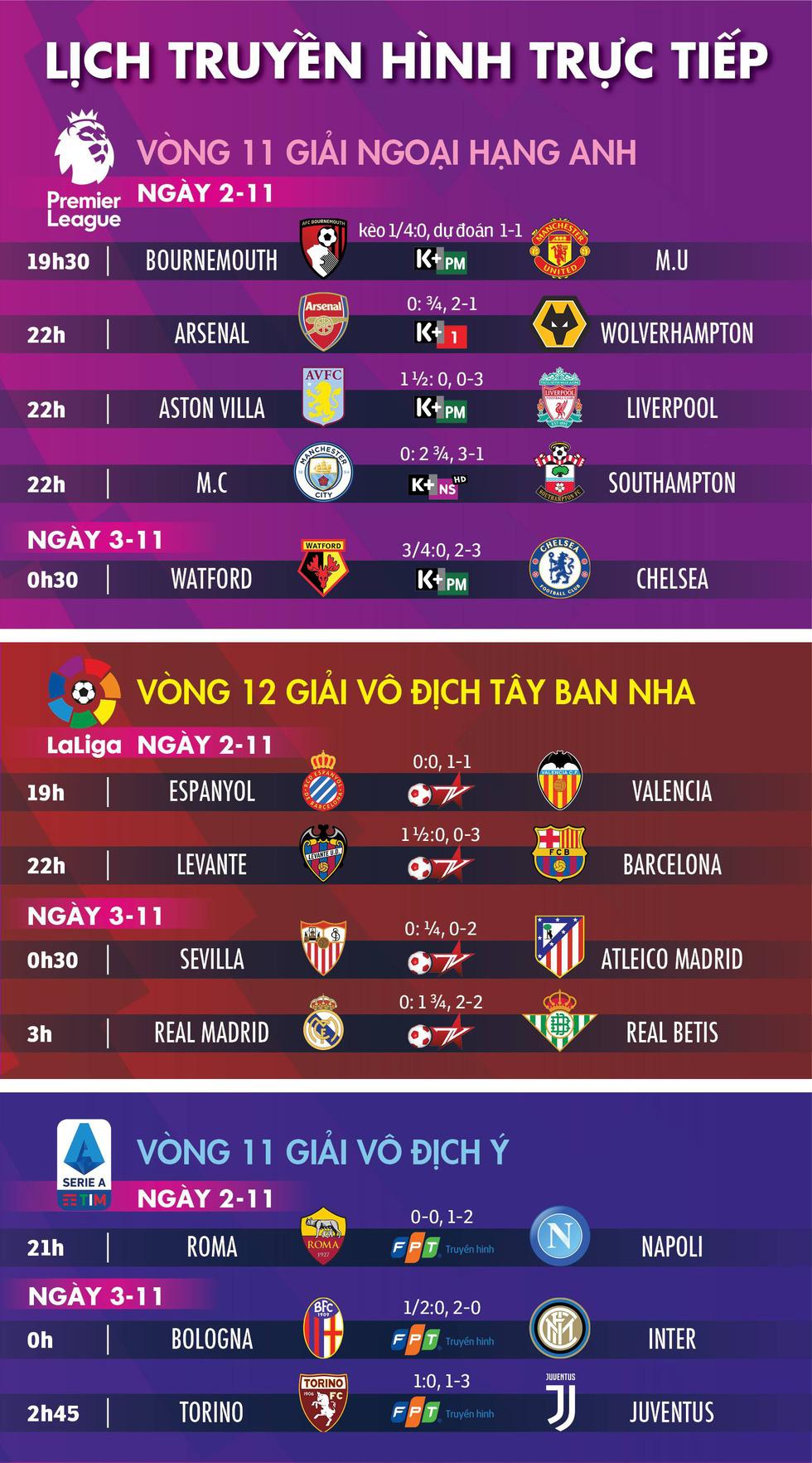 Lịch trực tiếp, kèo nhà cái, dự đoán kết quả bóng đá châu Âu 2-11 - Ảnh 1.