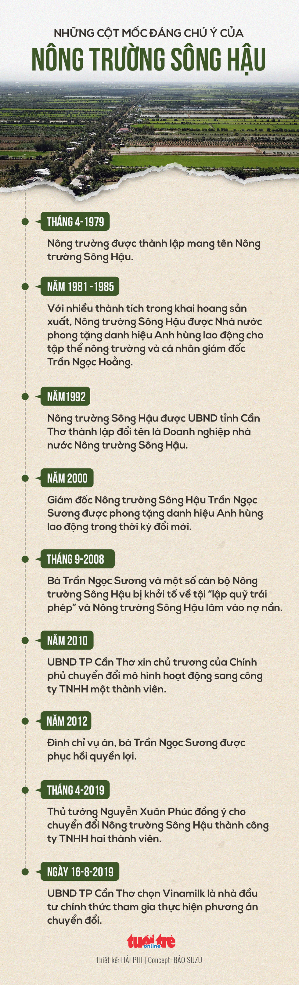 Những cột mốc đáng chú ý của Nông trường Sông Hậu - Ảnh 1.