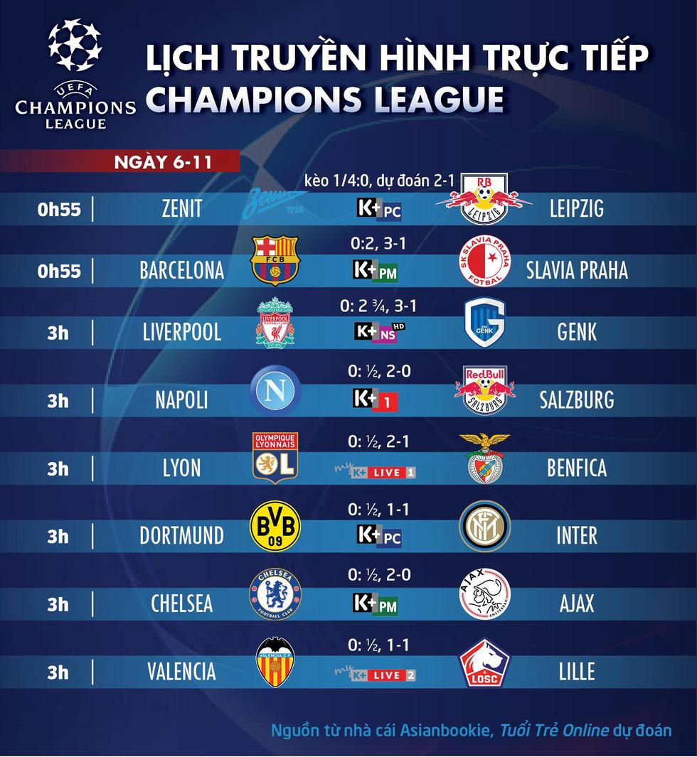 Lịch trực tiếp, kèo nhà cái, dự đoán kết quả Champions League ngày 6-11 - Ảnh 1.