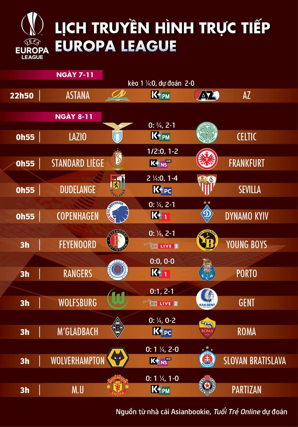 Lịch trực tiếp, kèo nhà cái, dự đoán Europa League ngày 8-11 - Ảnh 1.