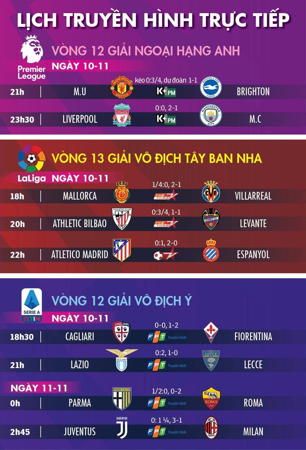 Lịch trực tiếp, kèo nhà cái, dự đoán bóng đá châu Âu: Liverpool đụng độ Man City - Ảnh 1.