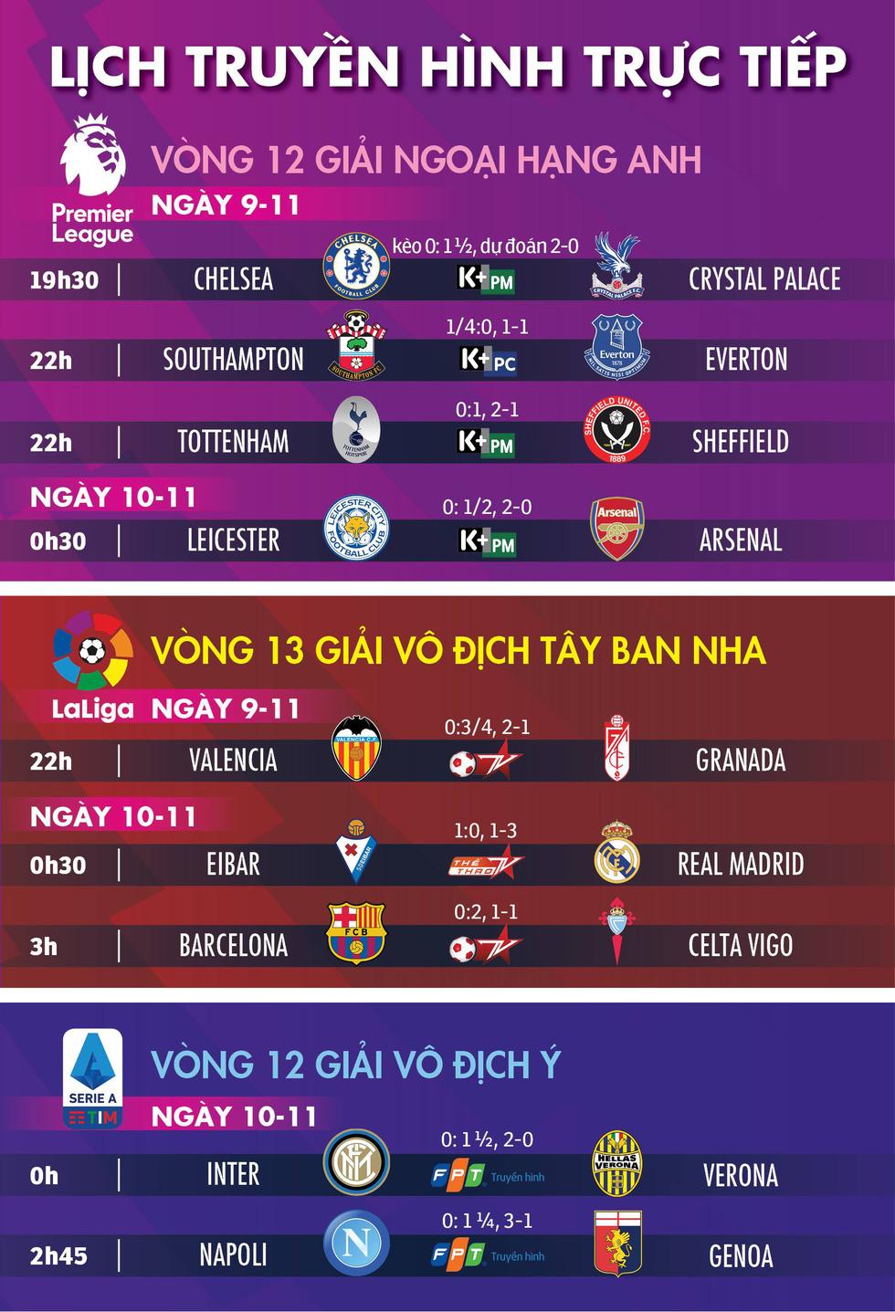Lịch trực tiếp, kèo nhà cái, dự đoán kết quả bóng đá châu Âu 9 và 10-11 - Ảnh 1.