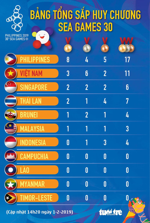 Việt Nam 'mở hàng' SEA Games 2019 bằng 10 HCV - Ảnh 8.