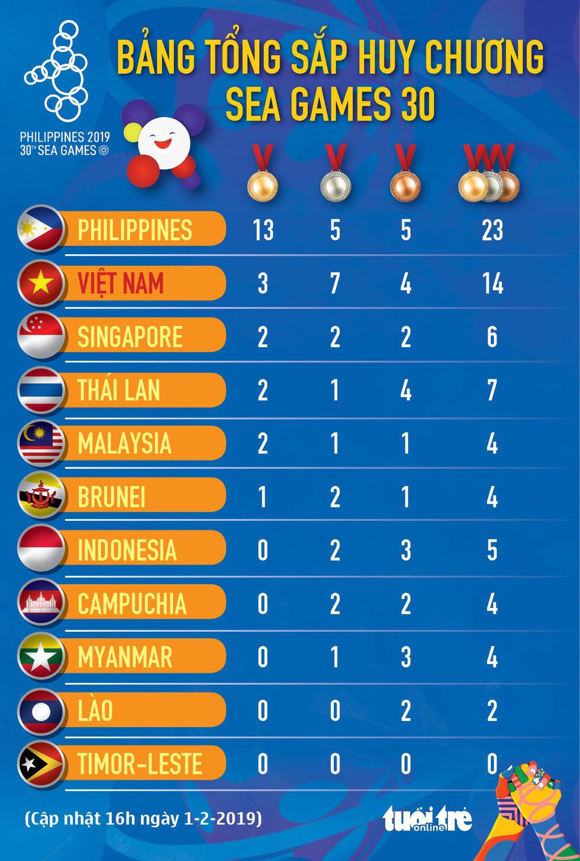 Việt Nam 'mở hàng' SEA Games 2019 bằng 10 HCV - Ảnh 6.