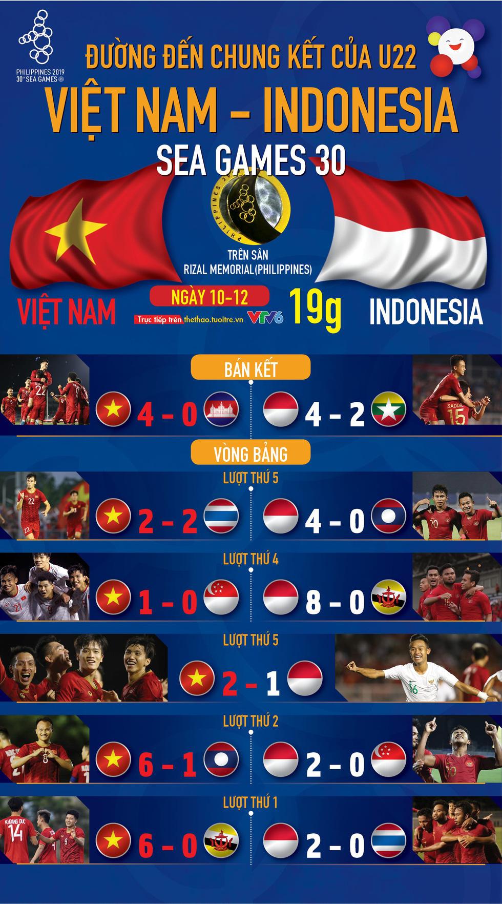 Hành trình vào chung kết SEA Games 2019 của U22 Việt Nam và Indonesia - Ảnh 1.