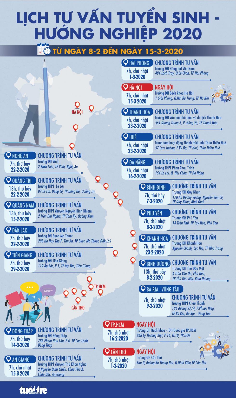 Năm 2020, báo Tuổi Trẻ tổ chức tư vấn tuyển sinh tại 19 tỉnh, thành - Ảnh 1.