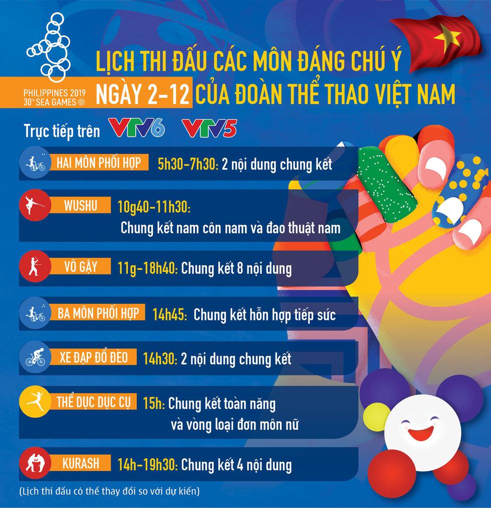 Lịch thi đấu của đoàn thể thao Việt Nam tại SEA Games 30 ngày 2-12 - Ảnh 1.