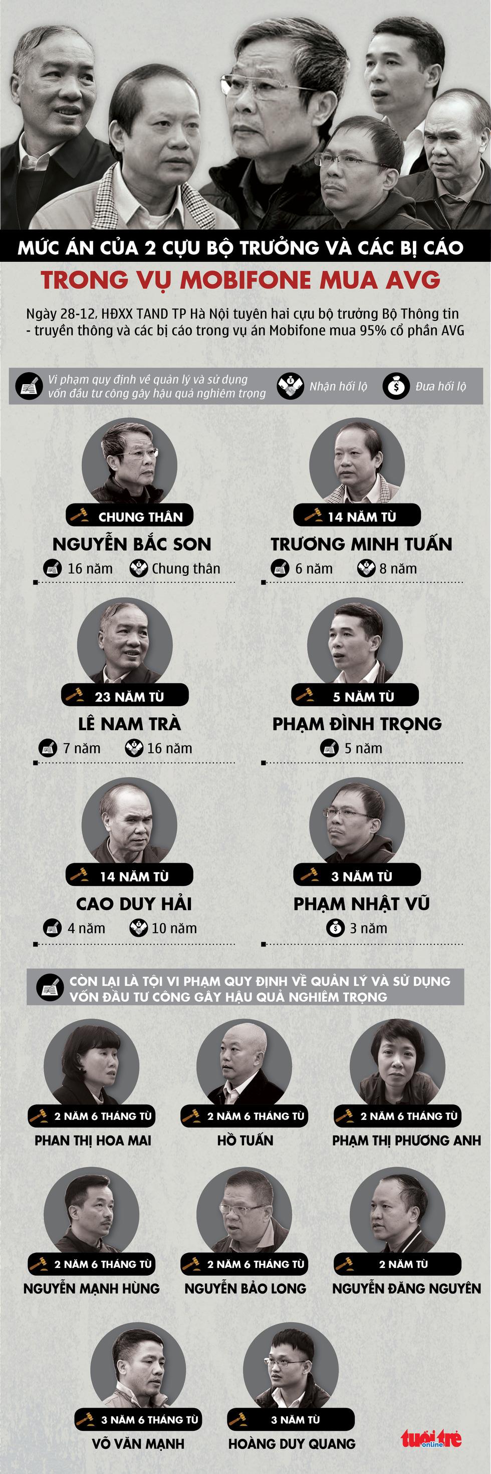 Toàn cảnh mức án của hai cựu bộ trưởng và các bị cáo trong vụ MobiFone mua AVG - Ảnh 1.