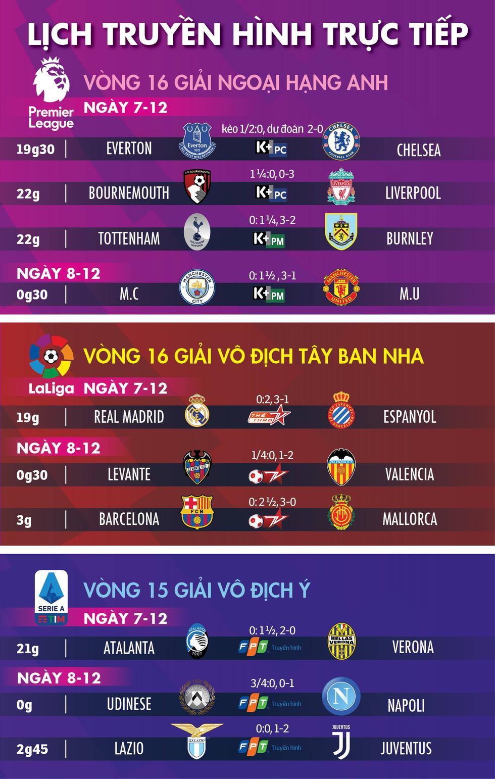 Lịch trực tiếp, kèo nhà cái, dự đoán kết quả bóng đá châu Âu ngày 7-12 - Ảnh 1.