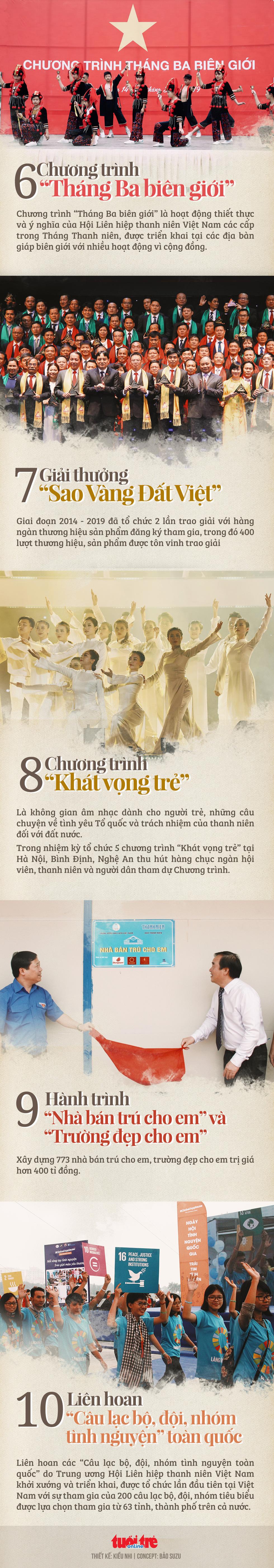10 sự kiện, chương trình tiêu biểu của Hội Liên hiệp thanh niên Việt Nam - Ảnh 2.